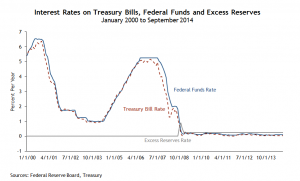Interest rates on excess reserves, federal funds and Treasury bills