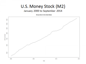 Nominal quantity of money in the United States from 2000 to 2014